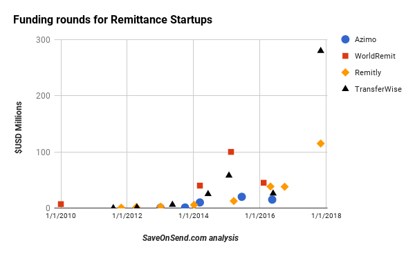 Funding Rounds of Remittance Startups, Nov 2017