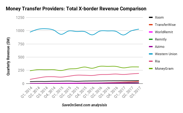Money Transfer Providers Total X-border Revenue Comparison 2014-2017 Q3