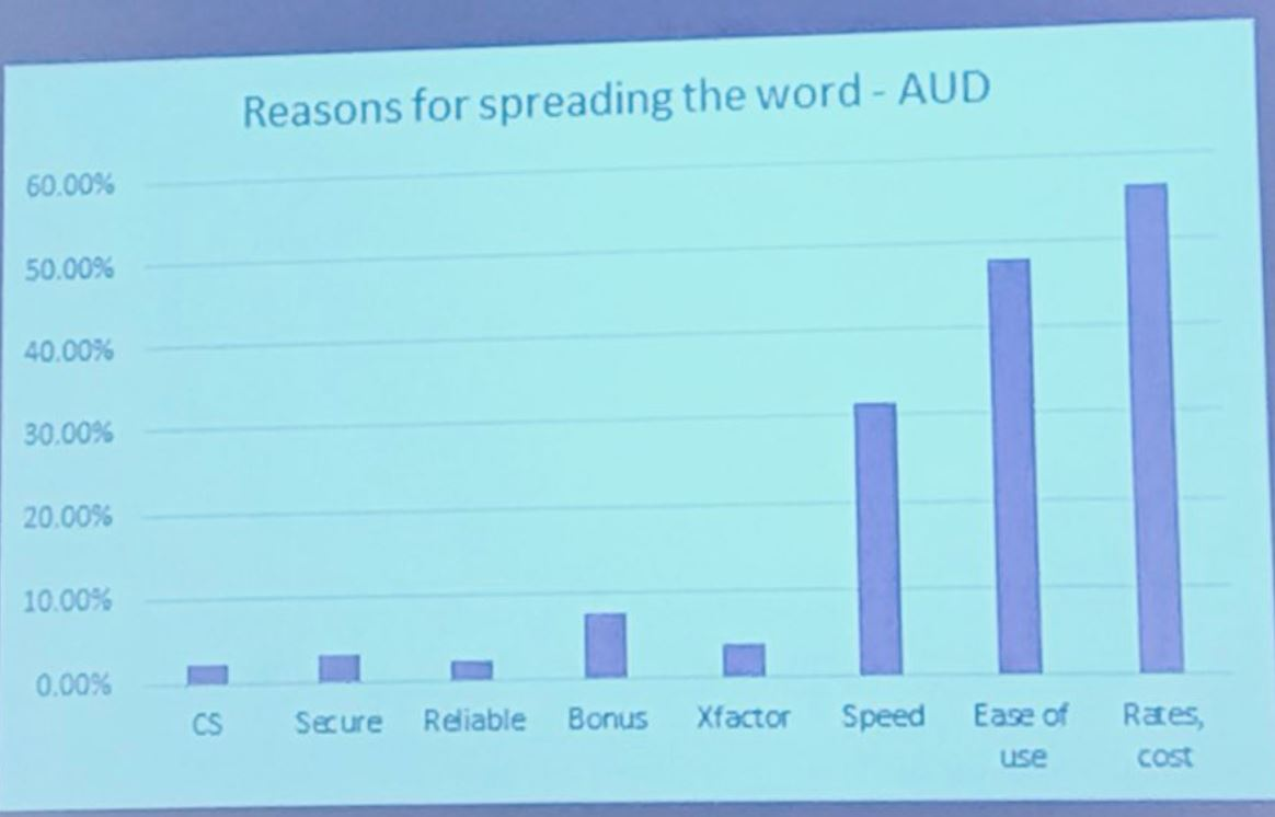 TW Customers reasons for Referrals - AUD, Nov 1 2017