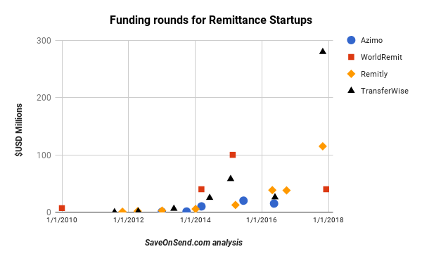 Funding Rounds of Remittance Startups, Dec 2017