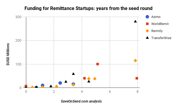 Funding Rounds of Remittance Startups - years from Seed round, Dec 2017