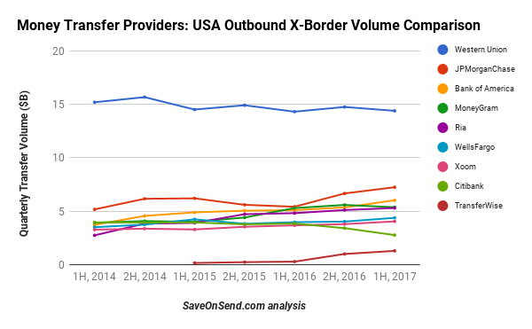 Largest USA outbound remittance providers including banks 2014-2017 1H Dec 2017