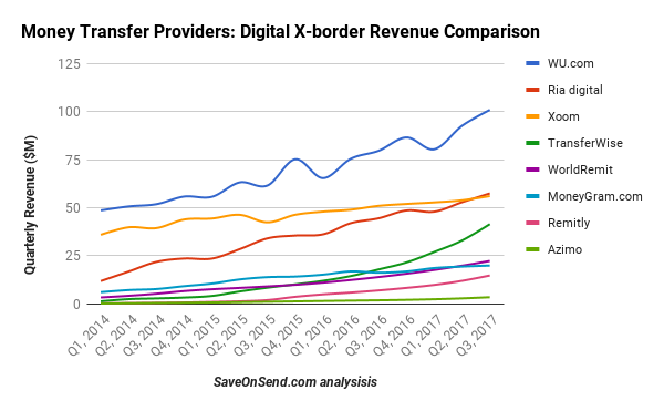 Money Transfer Providers Digital X-border Revenue Comparison 2014-2017 Q3