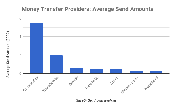 Remittance providers - Average Send Amounts Dec 2017