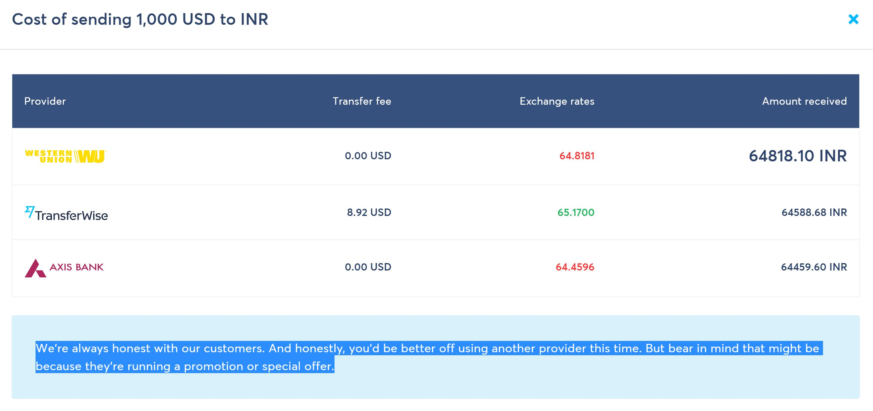 TransferWise Comparison USA to India Nov 10 2017