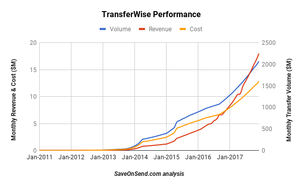 TransferWise Performance 2011-2017