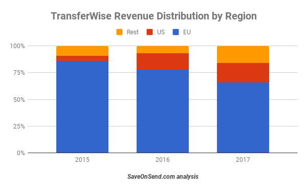 TransferWise Revenue Distribution by Region 2015 - 2017 Q1
