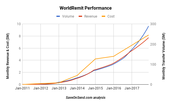 WorldRemit Performance 2011-2017 Dec 9