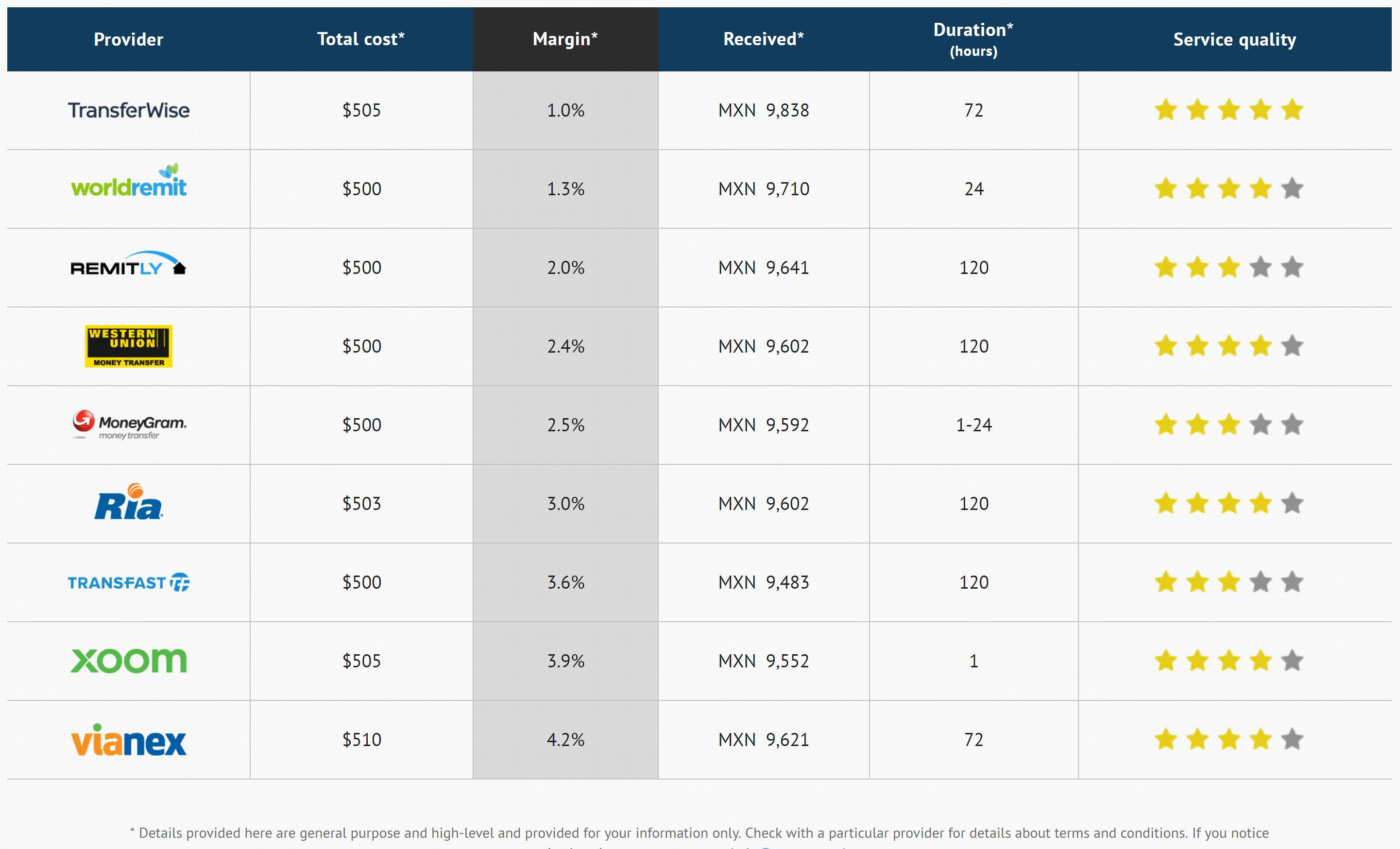 Comparison of Providers - USA-to-Mexico, $500, bank-to-bank, Jan 1, 2018
