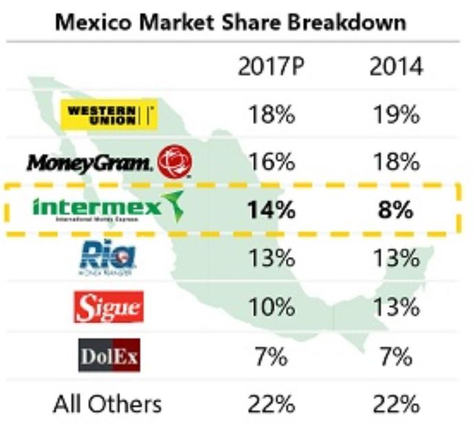 In Terms Of Market Share Global Inbents Western Union And Moneygram Are Still The Largest Players