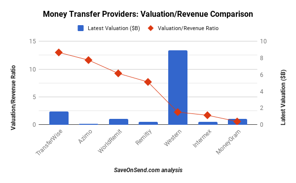 Remittance providers - Latest Market Cap or Valuation, Dec 24 2017