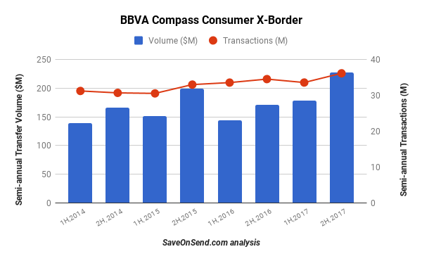 USA BBBA Compass Outbound Consumer Cross-Border - Volume and Transactions 2014-2017