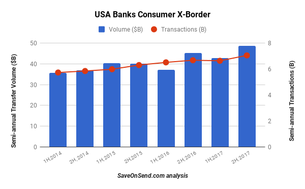 USA Banks Outbound Consumer Cross-border - Volume and Transactions 2014-2017