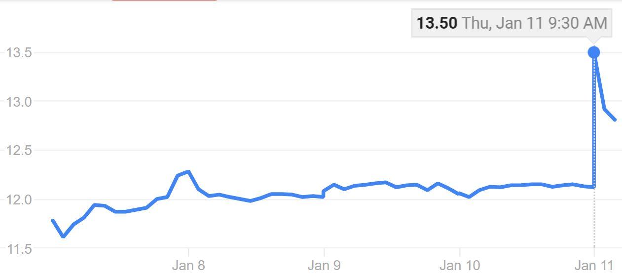 MG stock Ripple 5 days Jan 11 2018