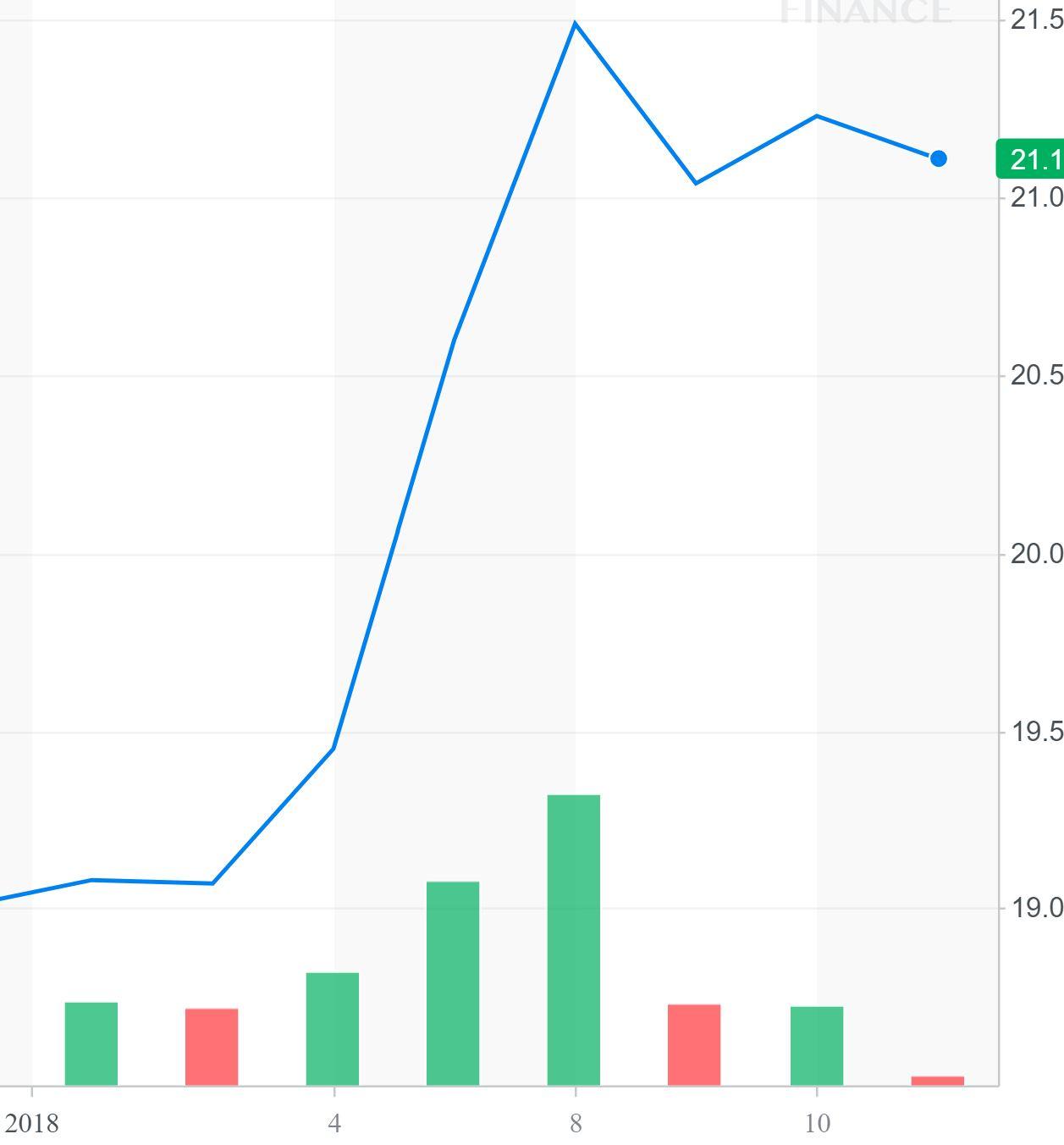 WU stock Ripple Jan till Jan 11 2018