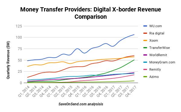Money Transfer Providers Digital X Border Revenue Comparison 2017 Q4