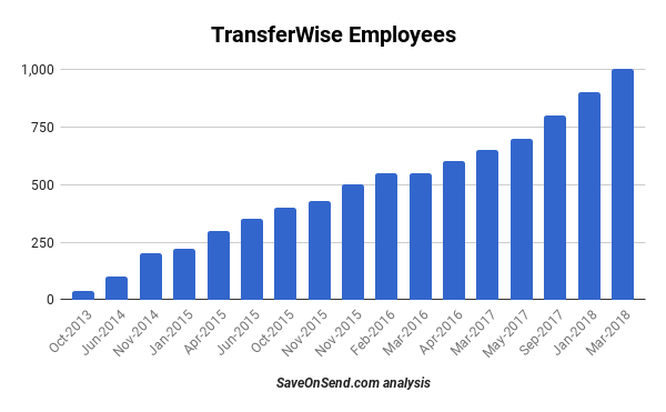 TransferWise Employees till March 2018