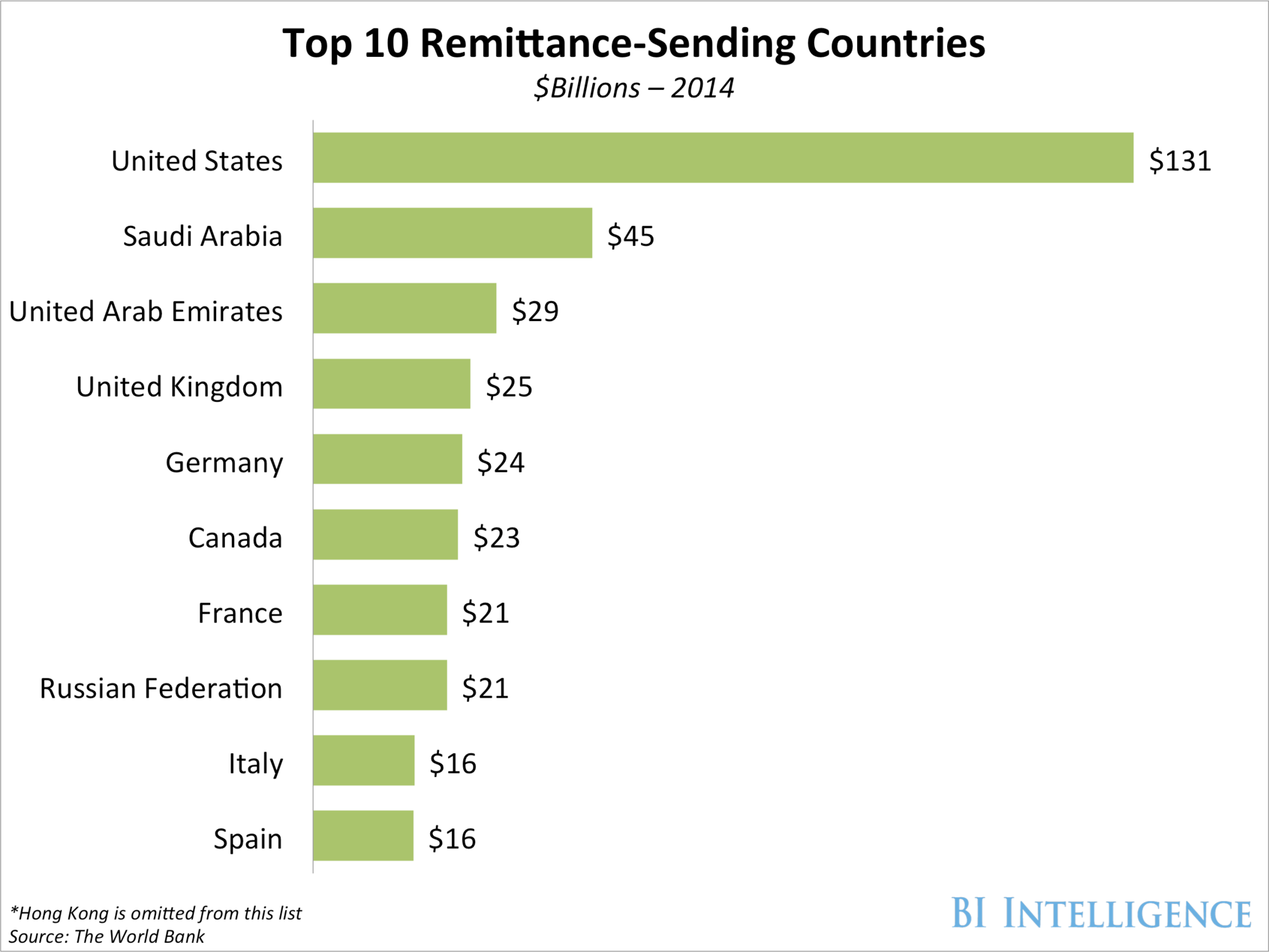 Top sending countries for remittances 2014