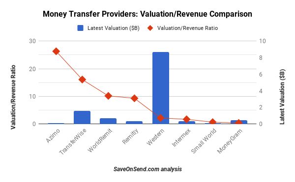 X-border money transfer providers - Latest Market Cap or Valuation, Apr 2018