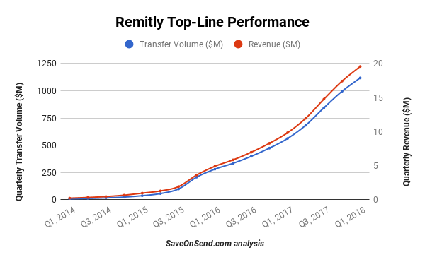 Remitly Transfer Volume and Revenue in 2014-2018 Q1