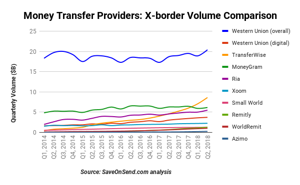 Except Transferwise These Companies Remain Small In Comparison To The Market Leaders Transfer Volumes