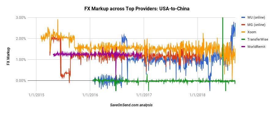 FX China till Sep 24 2018