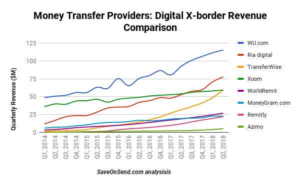 Digital Revenue Providers till Q2 2018
