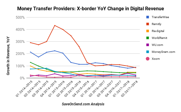 YoY growth rates of providers till Q2 2018