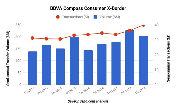 BBVA transfer till 2H 2018