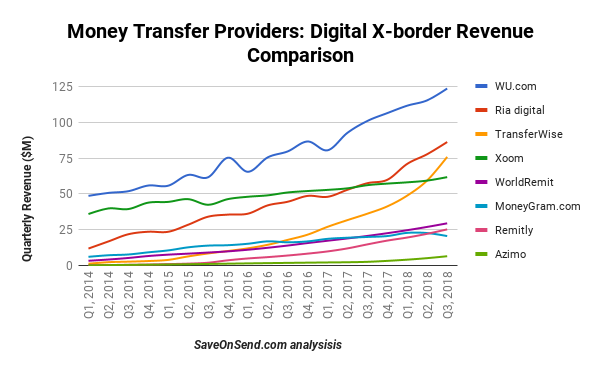 Even For Digital Transfers Western Union Is Expanding The Lead And Xoom In 4th Spot Globally