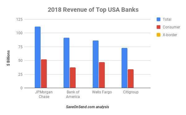 Banks And Money Transfer: Sleeping Giants?