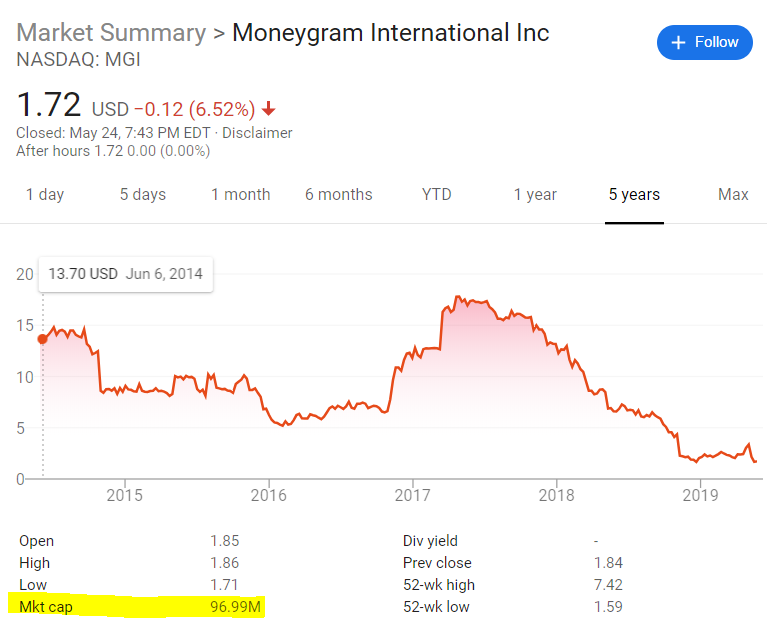 MoneyGram Market Cap by May 27 2019
