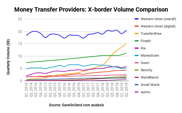 Xoom Money Transfer: The Disruptor That Was Not
